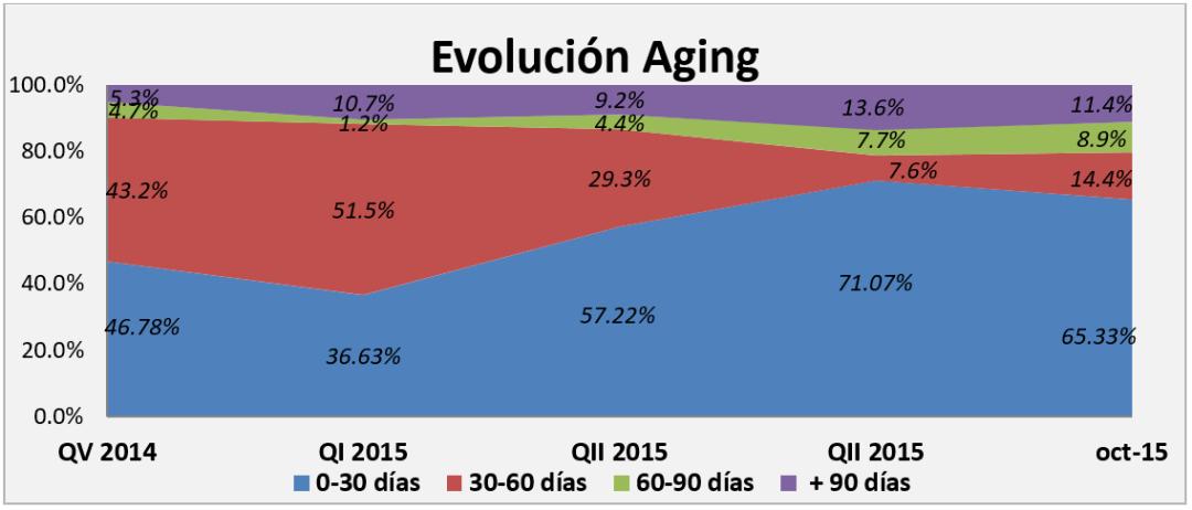 Aging de Cuentas por Cobrar y el por qué es importante medirlo