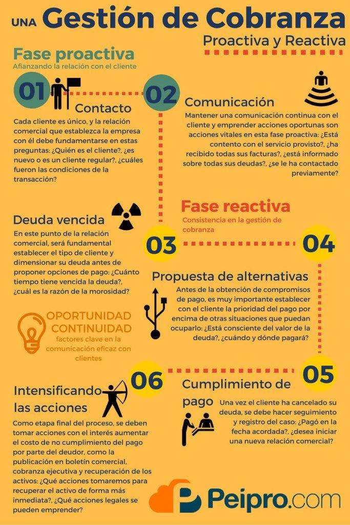 Infografia Gestion de Cobranza