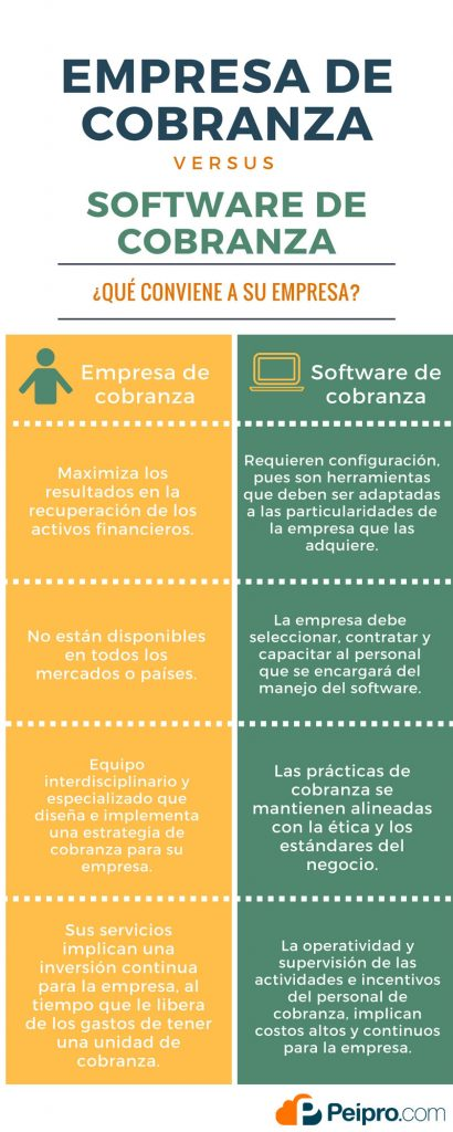 Empresa de Cobranza vs Software de Cobranza