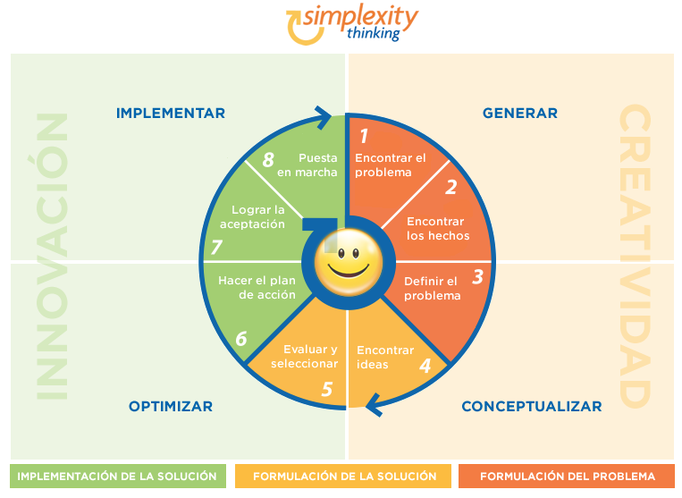 Simplexity thinking