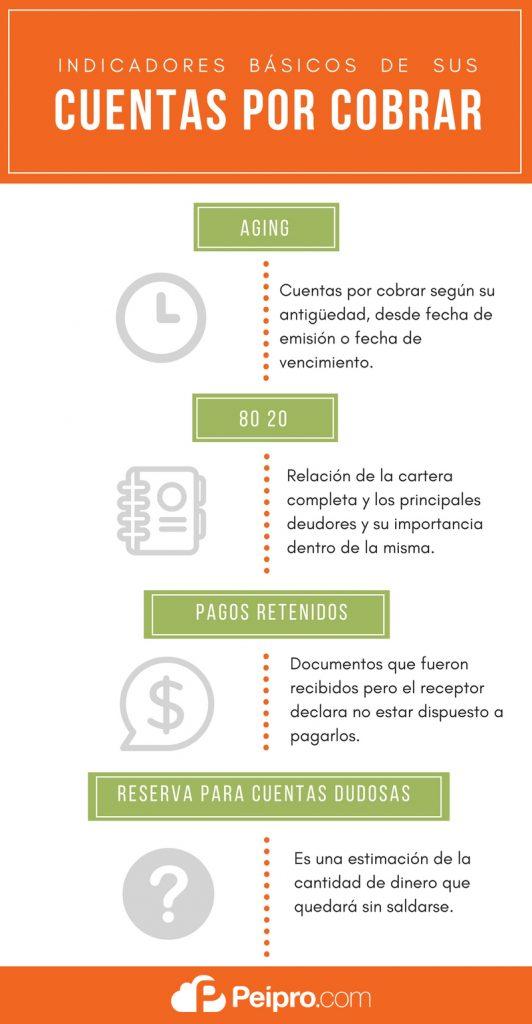 Cuáles son sus indicadores básicos de Cuentas por Cobrar? - Peipro ...